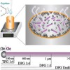 Size controlled growth of germanium nanorods and nanowires by solution pyrolysis directly on a substrate