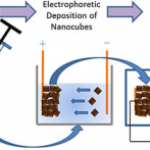 Recently Published in Chem Electro Chem: Electrophoretic Deposition of Tin Sulfide Nanocubes as High‐Performance Lithium‐Ion Battery Anodes