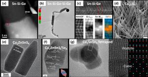 nanoivcrystals